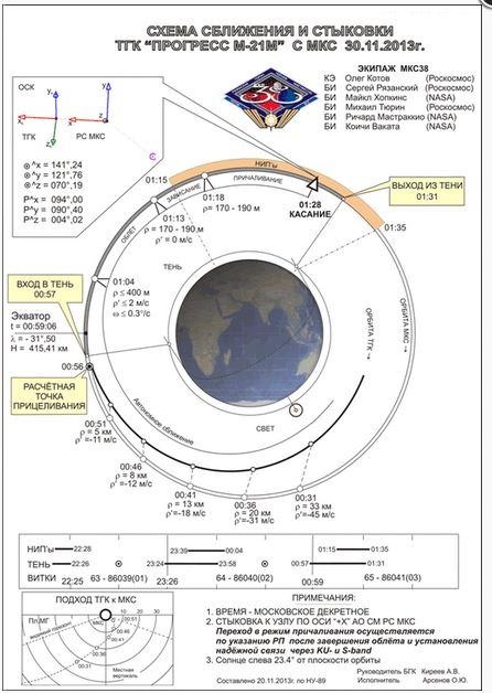 Lancement et mission de Progress M-21M Fhjfj10