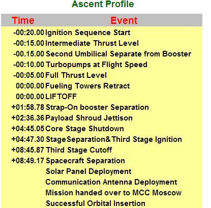 Lancement et mission de Progress M-21M Sdfsf10