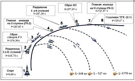 Lancement et mission de Progress M-21M Sfgedf10