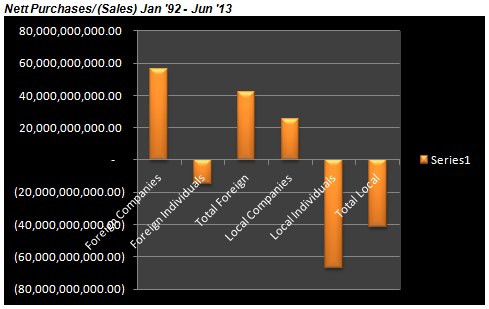 Activity of Foreign Investors From 1992 to June 2013  11610