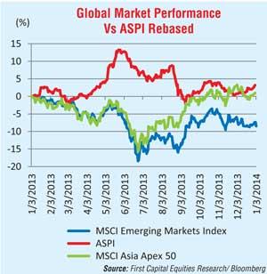 2014: We are bulls – smart money in equities 31110