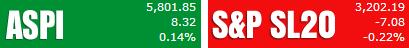 Trade Summary Market - 21/11/2013 Aspi44