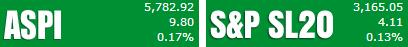 Trade Summary Market - 04/12/2013 Aspi54