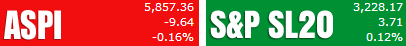 Trade Summary Market - 20/12/2013 Aspi65