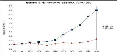 The Evolution of Warren Buffett's Career from 1936 to 2013 Berksh10