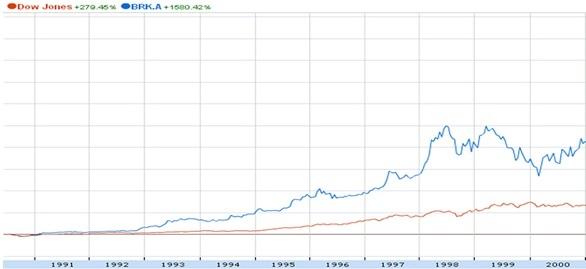 The Evolution of Warren Buffett's Career from 1936 to 2013 Berksh11