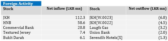 Sri Lanka stocks surge 1.2-pct Captur20