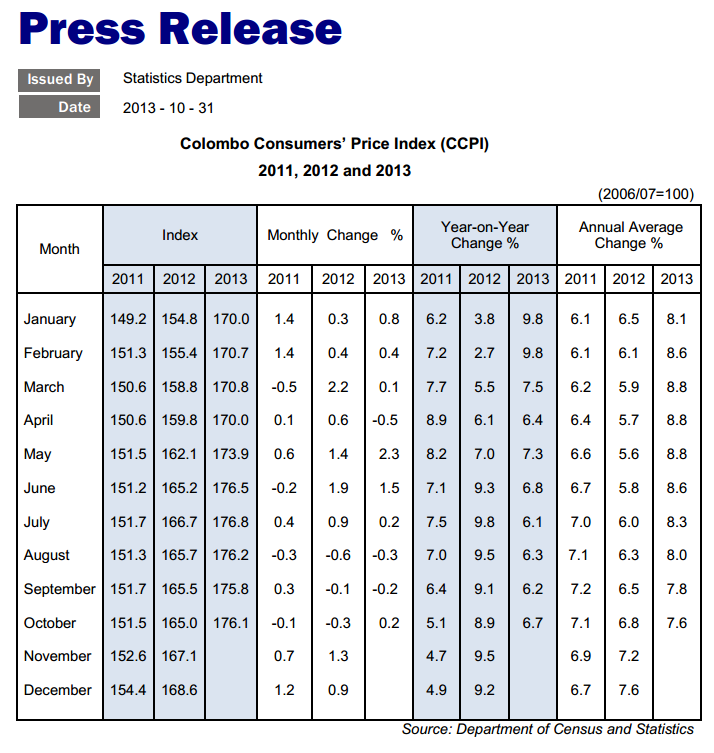 Sri Lanka inflation at 6.7-pct in October Cbsl11