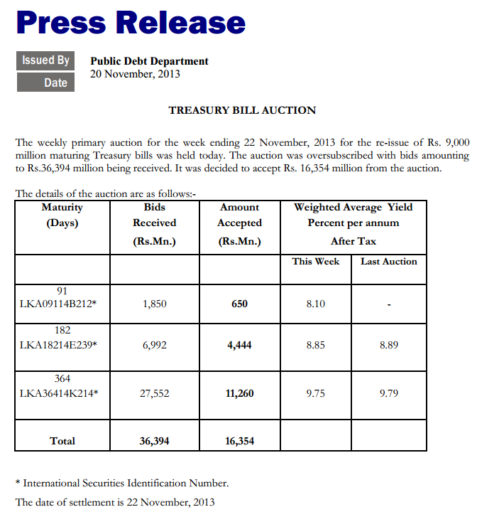 Sri Lanka's Treasury Bill Rates ease down Cbsl12