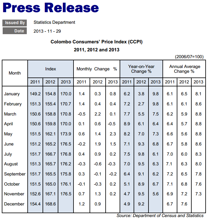 Sri Lanka Nov inflation rate drops to 5.6 pct y/y Cbsl13