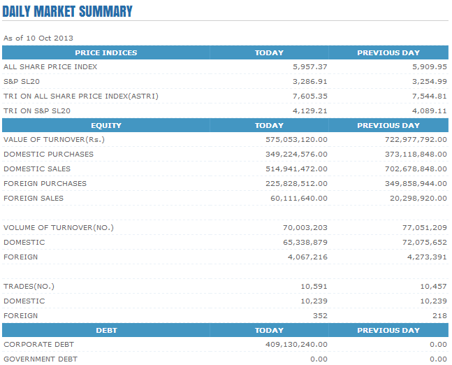 Trade Summary Market - 10/10/2013 Cse110