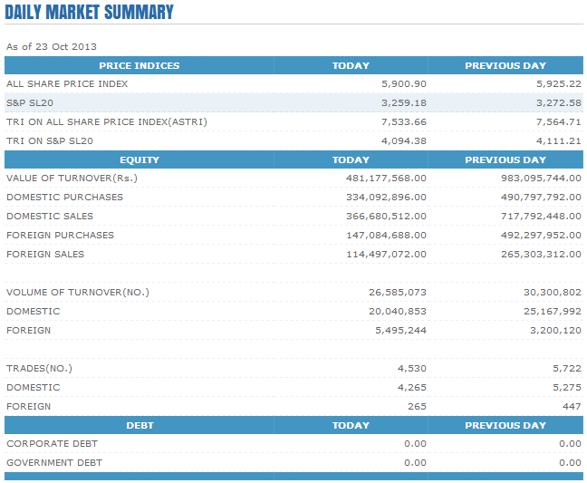 Trade Summary Market - 23/10/2013 Cse111