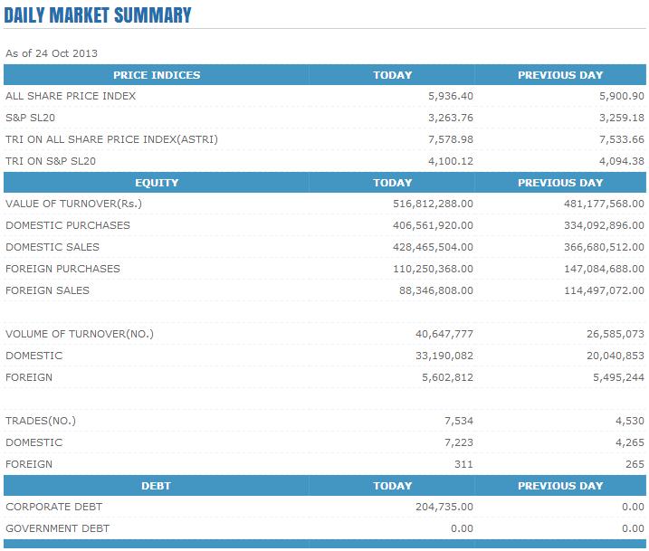 Trade Summary Market - 24/10/2013 Cse112