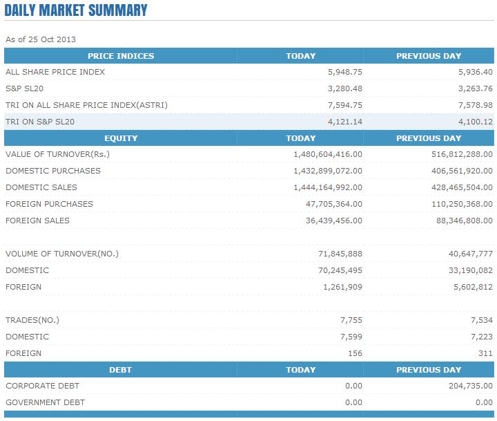 Trade Summary Market - 25/10/2013 Cse113