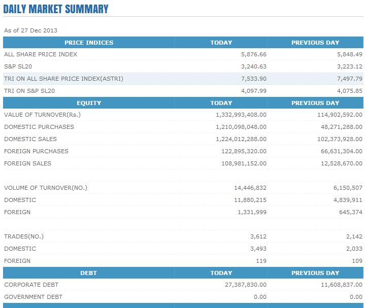 Trade Summary Market - 27/12/2013 Cse119