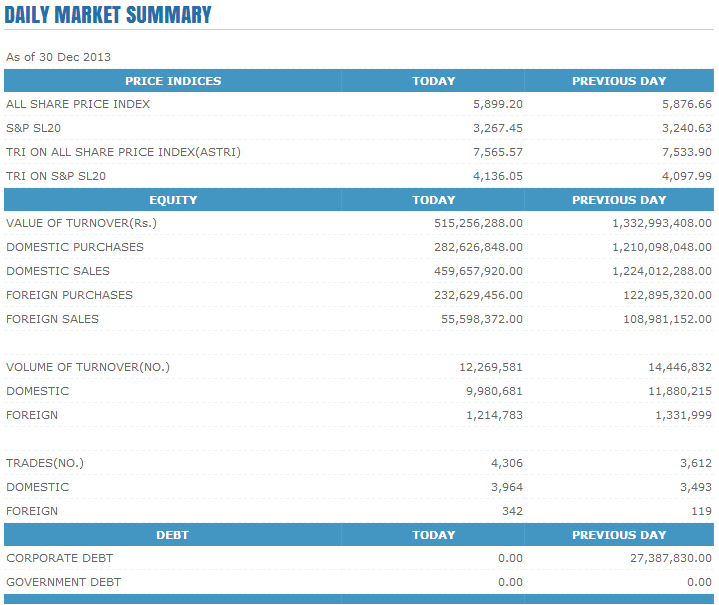 Trade Summary Market - 30/12/2013 Cse120