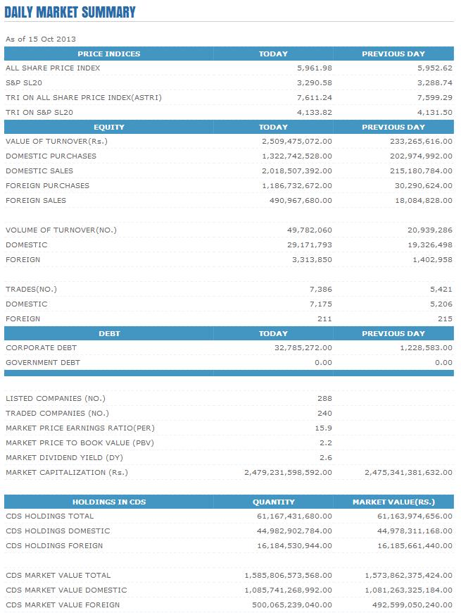 Trade Summary Market - 15/10/2013 Cse15