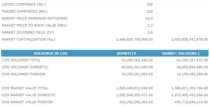 Trade Summary Market - 24/10/2013 Cse212