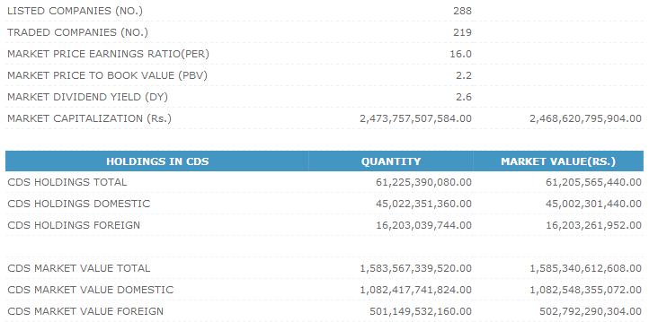 Trade Summary Market - 25/10/2013 Cse213