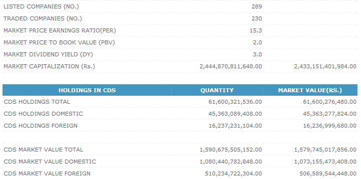 Trade Summary Market - 27/12/2013 Cse219
