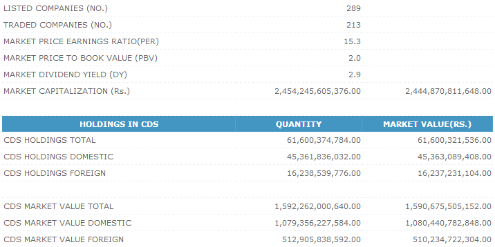 Trade Summary Market - 30/12/2013 Cse220