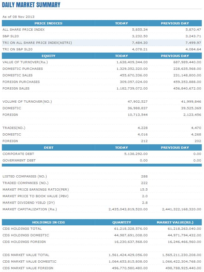 Trade Summary Market - 08/11/2013 Cse27