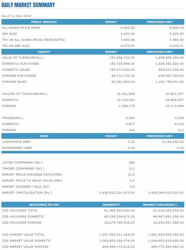 Trade Summary Market - 11/11/2013 Cse28