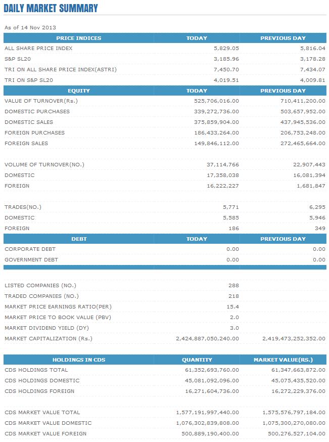 Trade Summary Market - 14/11/2013 Cse31