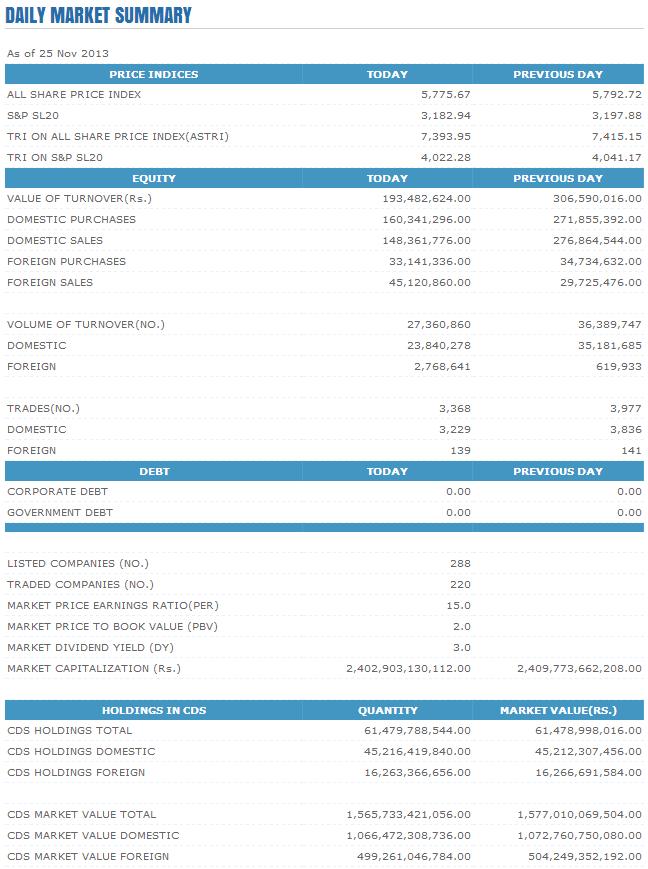 Trade Summary Market - 25/11/2013 Cse38