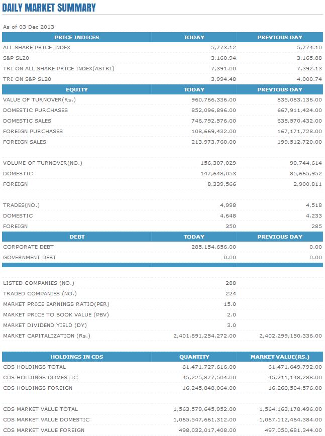 Trade Summary Market - 03/12/2013 Cse44