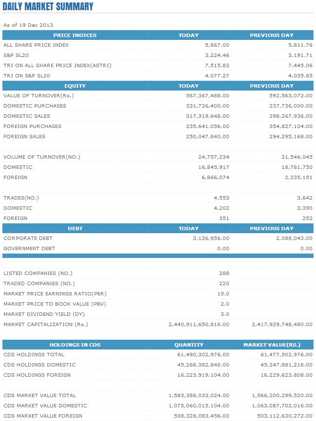 Trade Summary Market - 19/12/2013 Cse55
