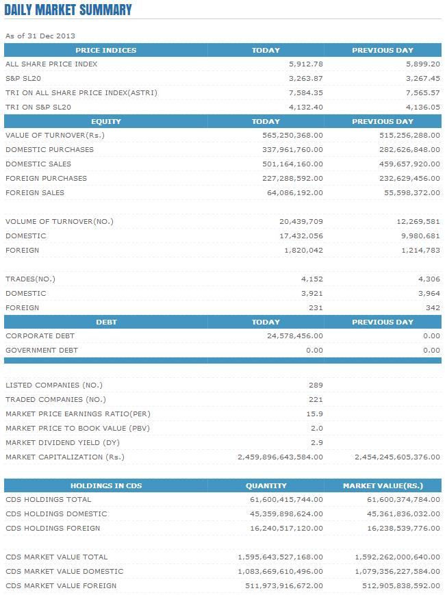 Trade Summary Market - 31/12/2013 Cse57