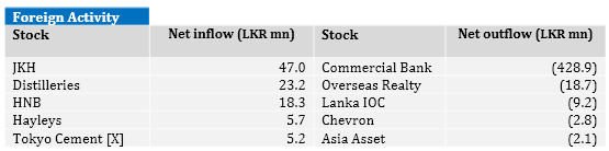 Sri Lanka stocks close up 0.9-pct For11