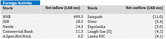 Sri Lanka stocks up 0.8-pct For17