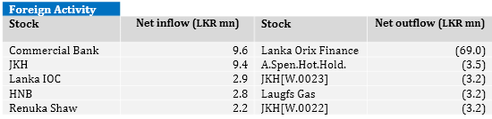 Sri Lanka stocks end up 0.4-pct For18
