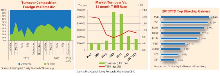 Market turnover needs to revive to previous levels Ft10