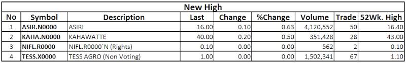 Trade Summary Market - 12/12/2013 High11