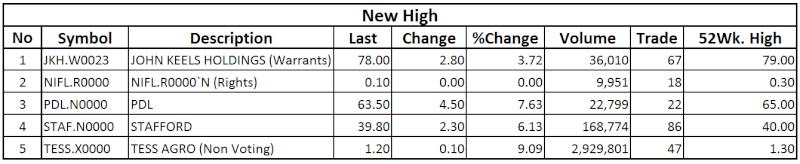 Trade Summary Market - 18/12/2013 High12