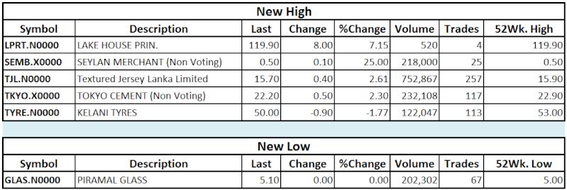 Trade Summary Market - 29/10/2013 Hilo20
