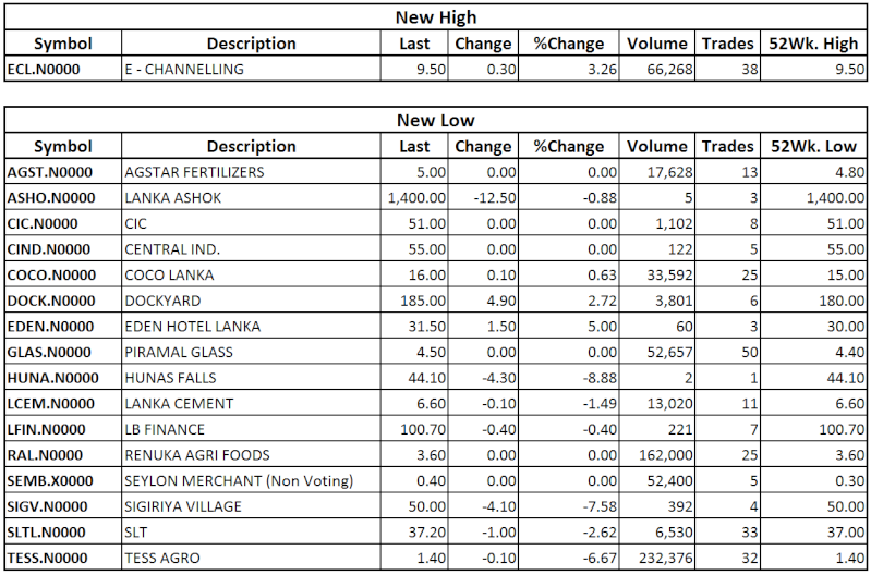 Trade Summary Market - 20/11/2013 Hilo31