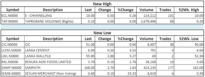 Trade Summary Market - 21/11/2013 Hilo32
