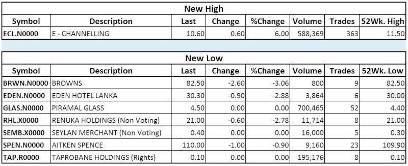 Trade Summary Market - 22/11/2013 Hilo33