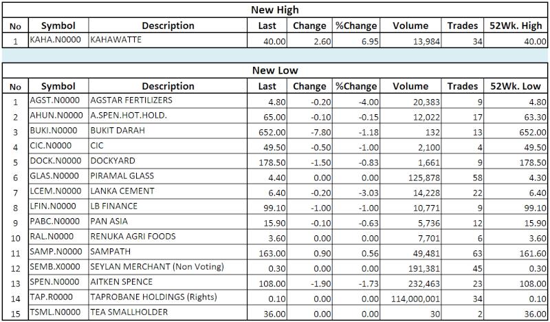 Trade Summary Market - 26/11/2013 Hilo34