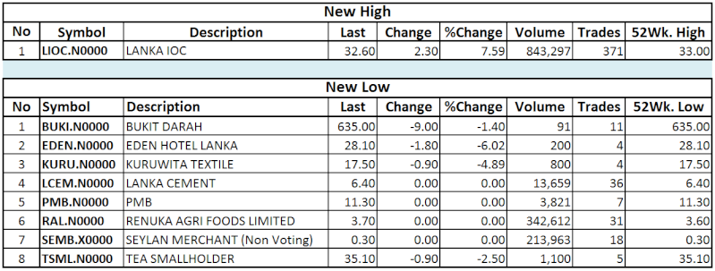 Trade Summary Market - 29/11/2013 Hilo36