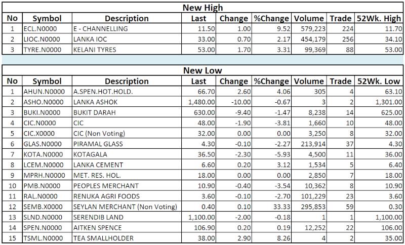 Trade Summary Market - 02/12/2013 Hilo37