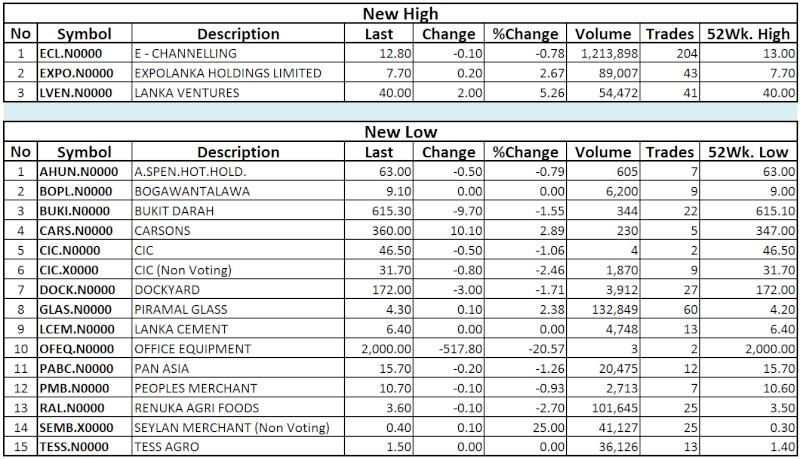 Trade Summary Market - 05/12/2013 Hilo40
