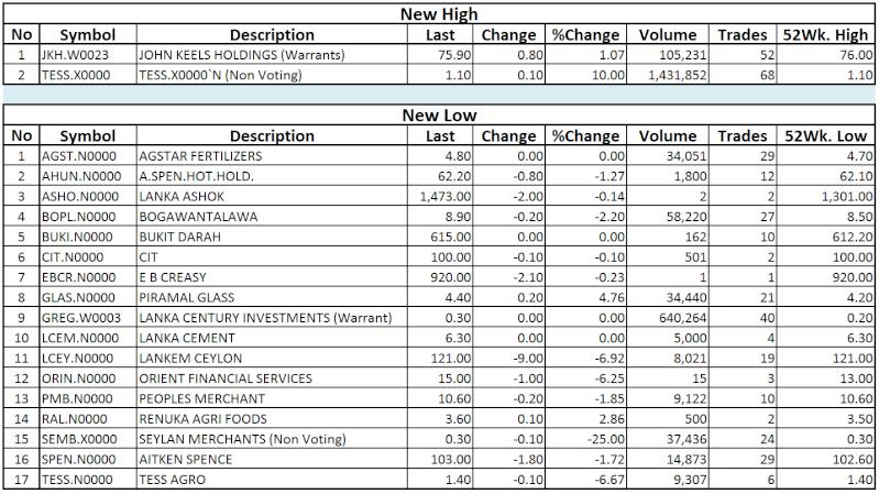 Trade Summary Market - 10/12/2013 Hilo42