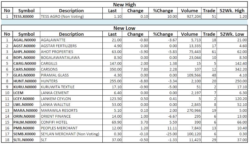 Trade Summary Market - 13/12/2013 Hilo44