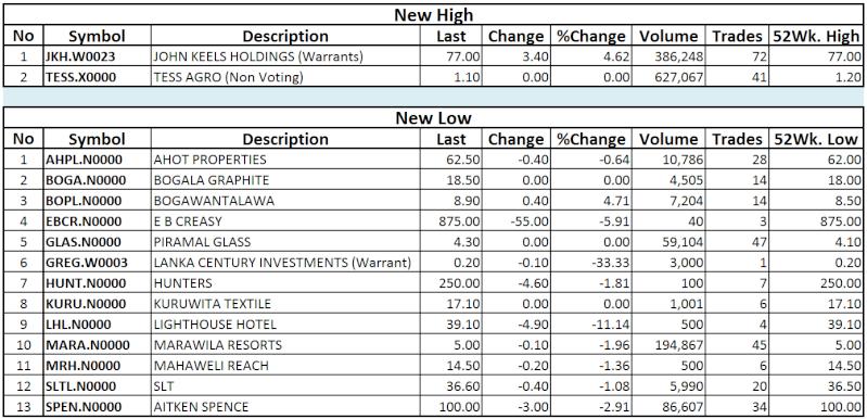Trade Summary Market - 17/12/2013 Hilo45
