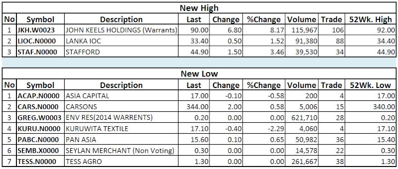 Trade Summary Market - 27/12/2013 Hilo50